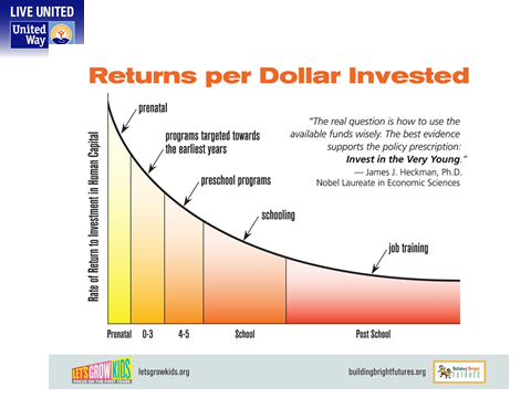 Returns per dollar invested 6-2016